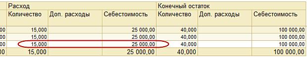 расширенная аналитика учета затрат 1с